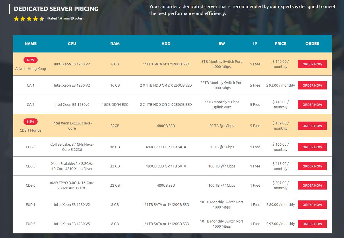 dedicated server bitcoin mokėjimas pirkti bitcoin australia pinigų indėlis