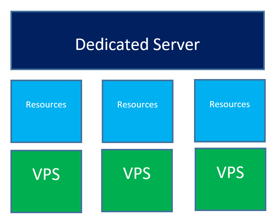 What is VPS Hosting & How to Use VPS Server