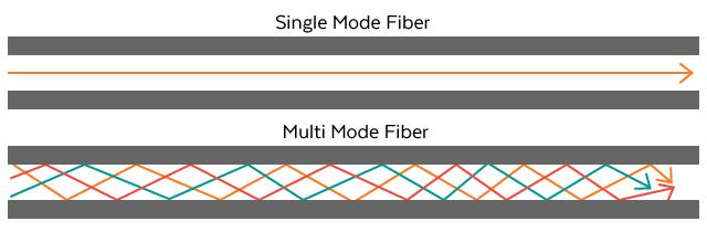 Singlemode vs Multimode Finber Optic Cables